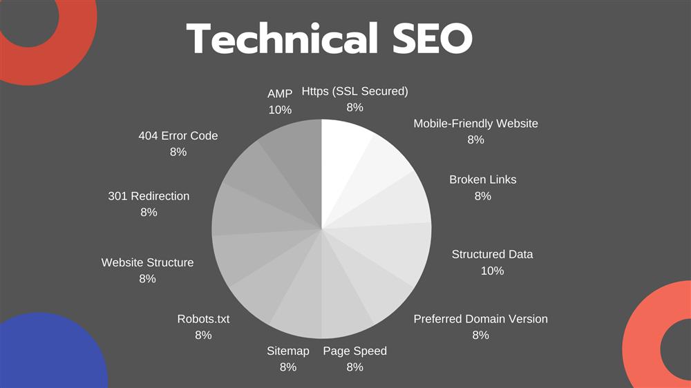 سئو فنی (technical SEO) چیست؟